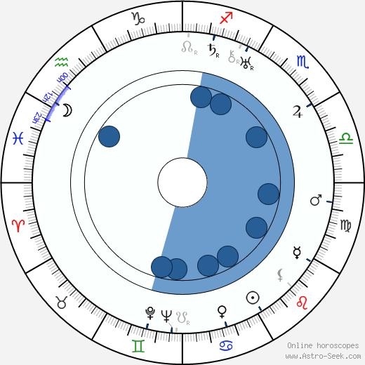 Alice Terry wikipedia, horoscope, astrology, instagram