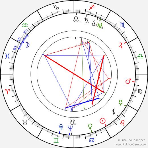 Элис Терри Alice Terry день рождения гороскоп, Alice Terry Натальная карта онлайн