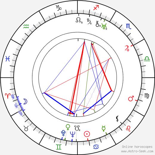 Astrid Joutseno день рождения гороскоп, Astrid Joutseno Натальная карта онлайн