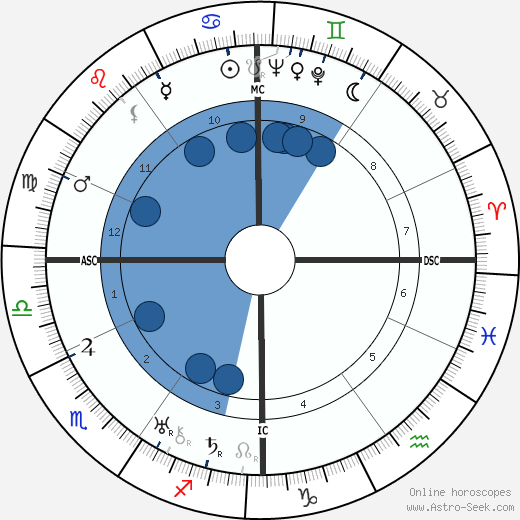 Benjamin Péret wikipedia, horoscope, astrology, instagram