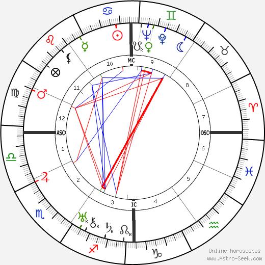 Benjamin Péret astro natal birth chart, Benjamin Péret horoscope, astrology
