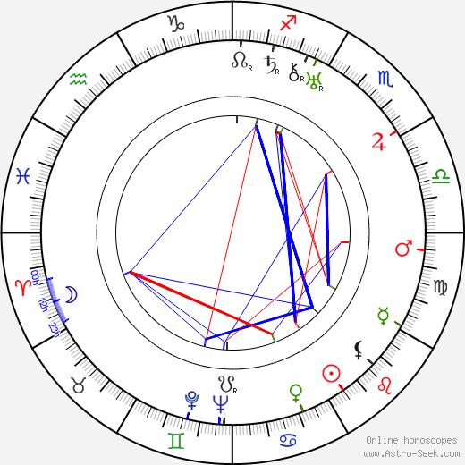 Bertel Ikonen день рождения гороскоп, Bertel Ikonen Натальная карта онлайн