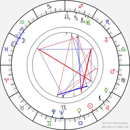 Chief Dan George birth chart, Chief Dan George astro natal horoscope, astrology