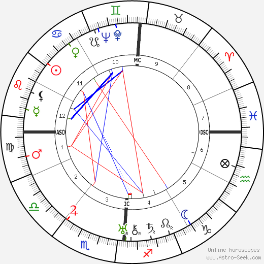 Ernest Hemingway astro natal birth chart, Ernest Hemingway horoscope, astrology