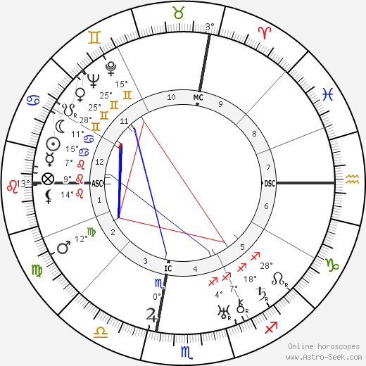 George Cukor birth chart, biography, wikipedia 2019, 2020