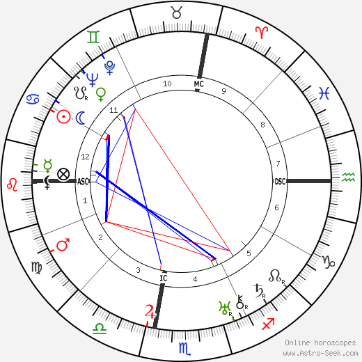 George Cukor astro natal birth chart, George Cukor horoscope, astrology
