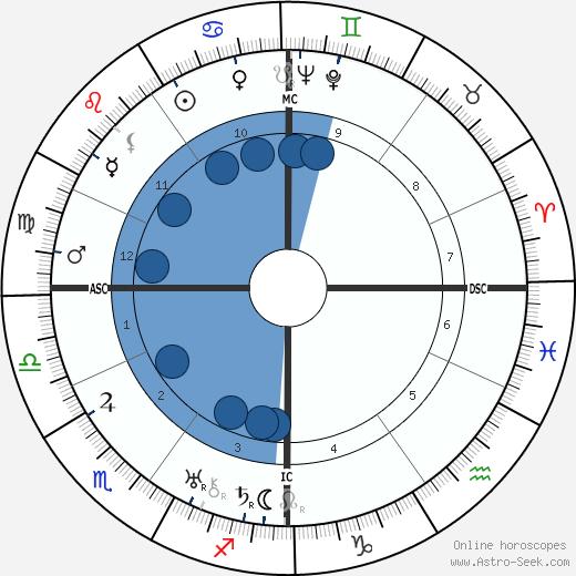 Germaine Sablon wikipedia, horoscope, astrology, instagram