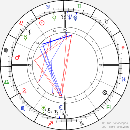 Germaine Sablon astro natal birth chart, Germaine Sablon horoscope, astrology