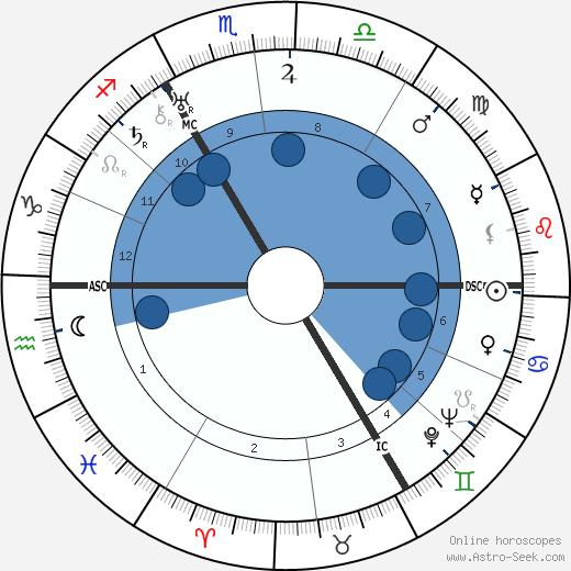 Gustav Heinemann wikipedia, horoscope, astrology, instagram
