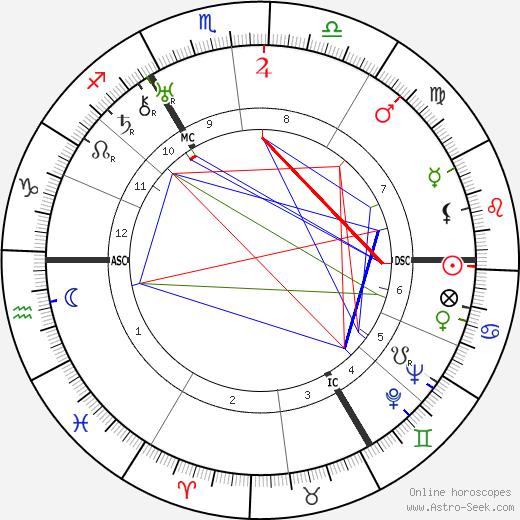 Густав Хайнеман Gustav Heinemann день рождения гороскоп, Gustav Heinemann Натальная карта онлайн