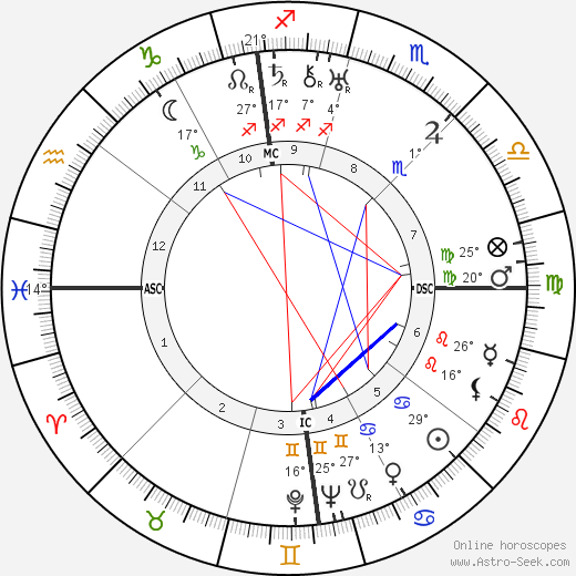 Hart Crane birth chart, biography, wikipedia 2020, 2021