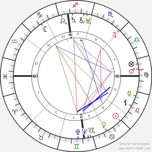Hart Crane birth chart, Hart Crane astro natal horoscope, astrology