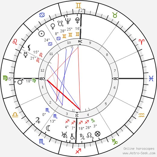 James Cagney birth chart, biography, wikipedia 2017, 2018