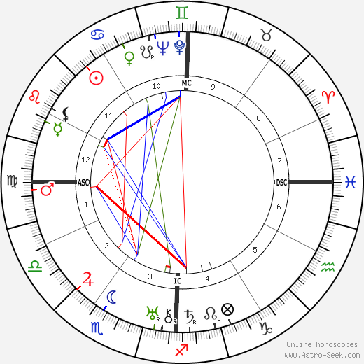 James Cagney astro natal birth chart, James Cagney horoscope, astrology