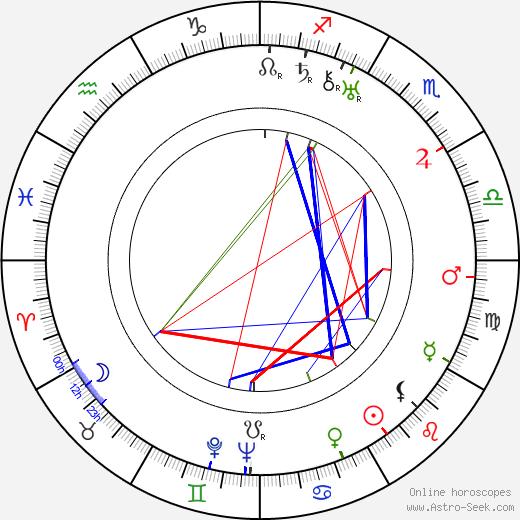 Jiří Plachý Sr. astro natal birth chart, Jiří Plachý Sr. horoscope, astrology