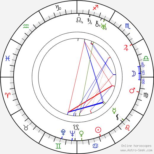 Léonide Moguy день рождения гороскоп, Léonide Moguy Натальная карта онлайн