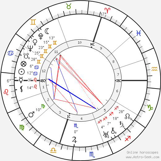 Marcel Arland birth chart, biography, wikipedia 2018, 2019