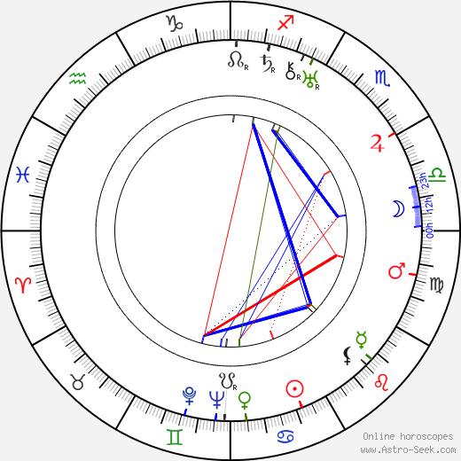 Марта Мэнсфилд Martha Mansfield день рождения гороскоп, Martha Mansfield Натальная карта онлайн