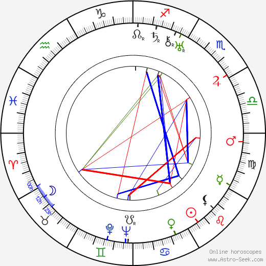 Miklós Pataki день рождения гороскоп, Miklós Pataki Натальная карта онлайн