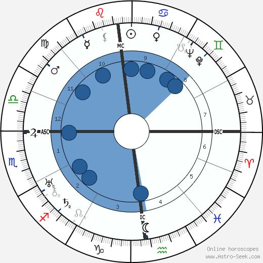 eskortejenter i tromsø horoscope by date of birth