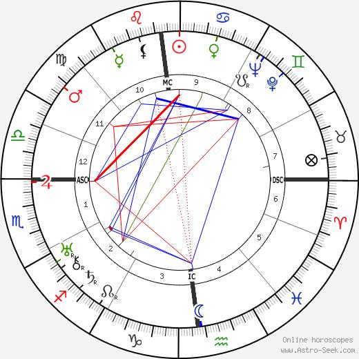 Nerio Bernardi день рождения гороскоп, Nerio Bernardi Натальная карта онлайн