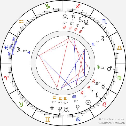 Ralph Dumke birth chart, biography, wikipedia 2019, 2020