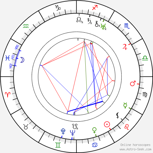 Ralph Dumke birth chart, Ralph Dumke astro natal horoscope, astrology