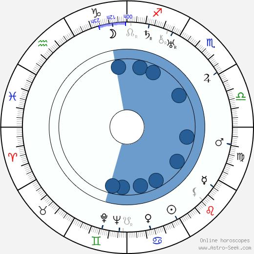 Viktor Braun wikipedia, horoscope, astrology, instagram