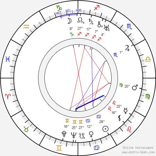 Viktor Braun birth chart, biography, wikipedia 2019, 2020