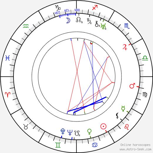 Viktor Braun birth chart, Viktor Braun astro natal horoscope, astrology