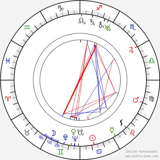 Walter Ladengast astro natal birth chart, Walter Ladengast horoscope, astrology