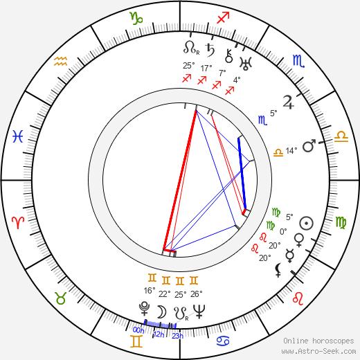 Alexander Saxelin birth chart, biography, wikipedia 2019, 2020