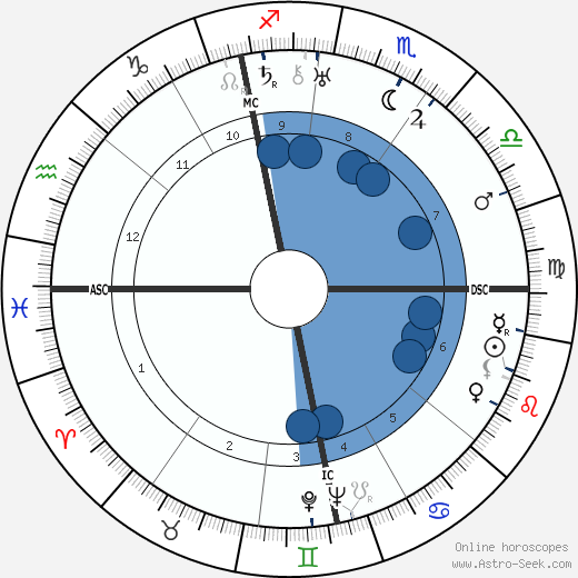 Alfred Hitchcock wikipedia, horoscope, astrology, instagram