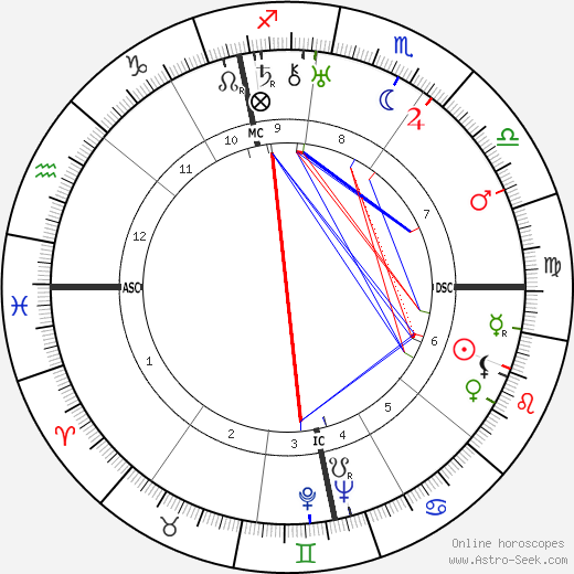 Alfred Hitchcock astro natal birth chart, Alfred Hitchcock horoscope, astrology