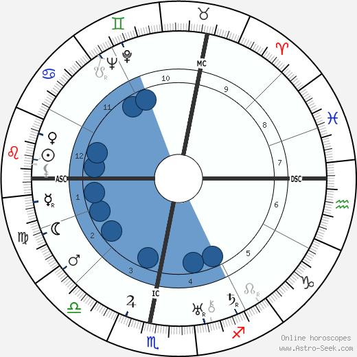 André Obrecht wikipedia, horoscope, astrology, instagram