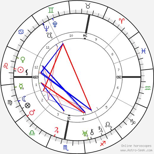 André Obrecht день рождения гороскоп, André Obrecht Натальная карта онлайн
