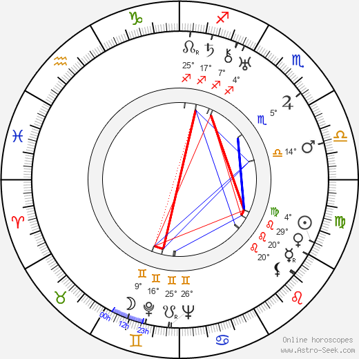 Andrei Platonov birth chart, biography, wikipedia 2019, 2020
