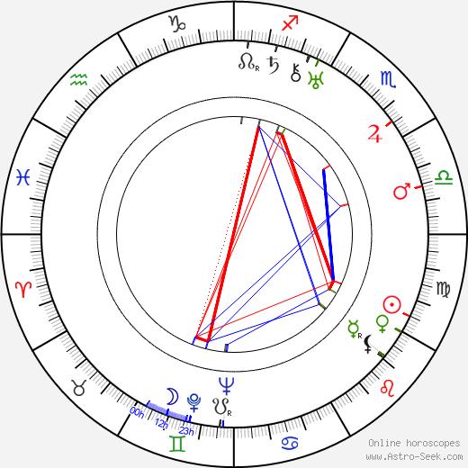 Andrei Platonov tema natale, oroscopo, Andrei Platonov oroscopi gratuiti, astrologia