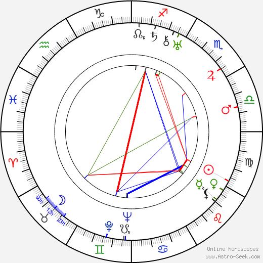Bruno Hübner astro natal birth chart, Bruno Hübner horoscope, astrology