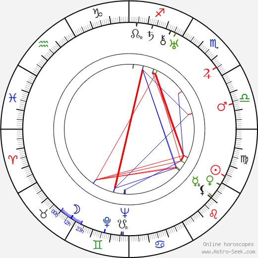 Cecil Scott Forester tema natale, oroscopo, Cecil Scott Forester oroscopi gratuiti, astrologia