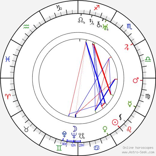 Charles Bennett tema natale, oroscopo, Charles Bennett oroscopi gratuiti, astrologia