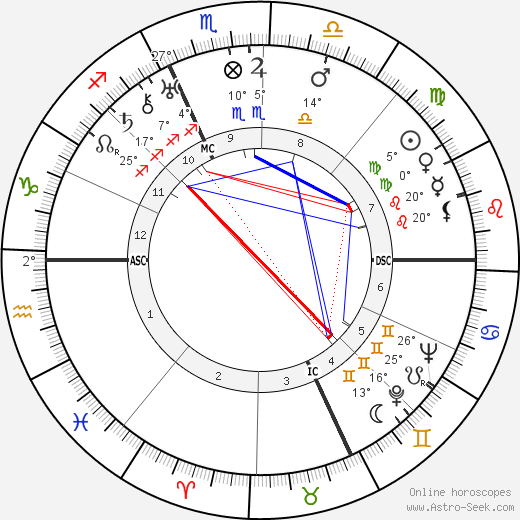 Charles Boyer birth chart, biography, wikipedia 2018, 2019