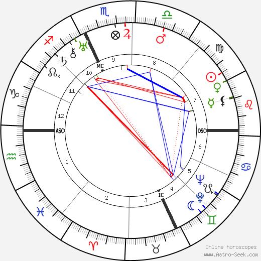 Charles Boyer astro natal birth chart, Charles Boyer horoscope, astrology