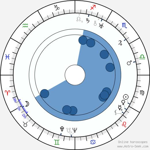 Eduard Arshansky wikipedia, horoscope, astrology, instagram