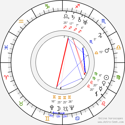 George Macready birth chart, biography, wikipedia 2019, 2020