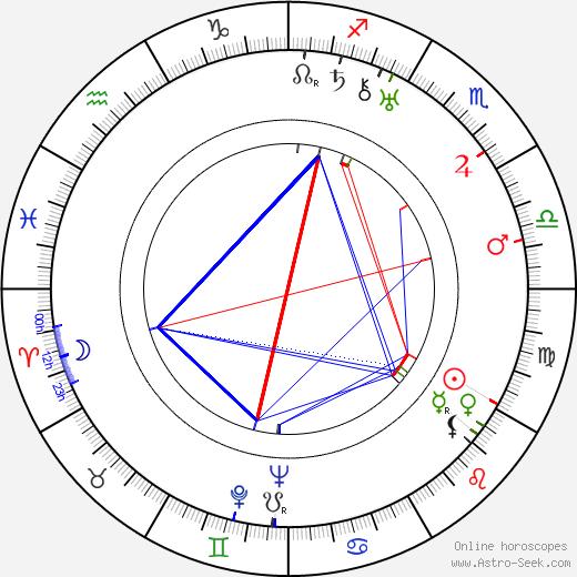 Giuseppe Amato tema natale, oroscopo, Giuseppe Amato oroscopi gratuiti, astrologia