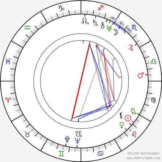 J. Walter Ruben день рождения гороскоп, J. Walter Ruben Натальная карта онлайн