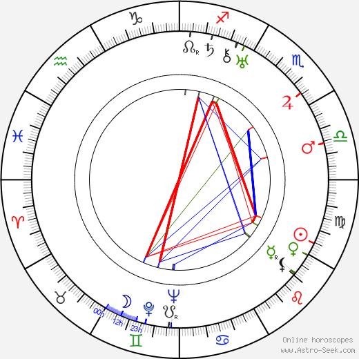 Джеймс Уонг Хау James Wong Howe день рождения гороскоп, James Wong Howe Натальная карта онлайн