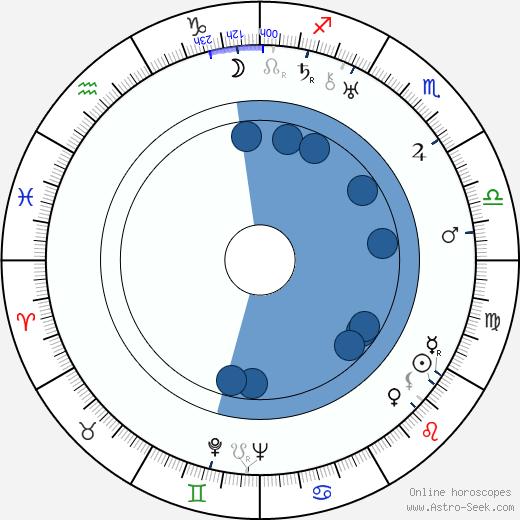 Janet Lewis wikipedia, horoscope, astrology, instagram