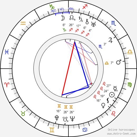 Janet Lewis birth chart, biography, wikipedia 2020, 2021